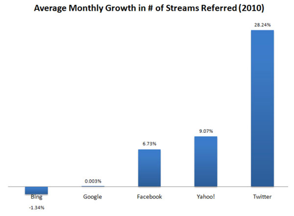 twitter average monthly growth