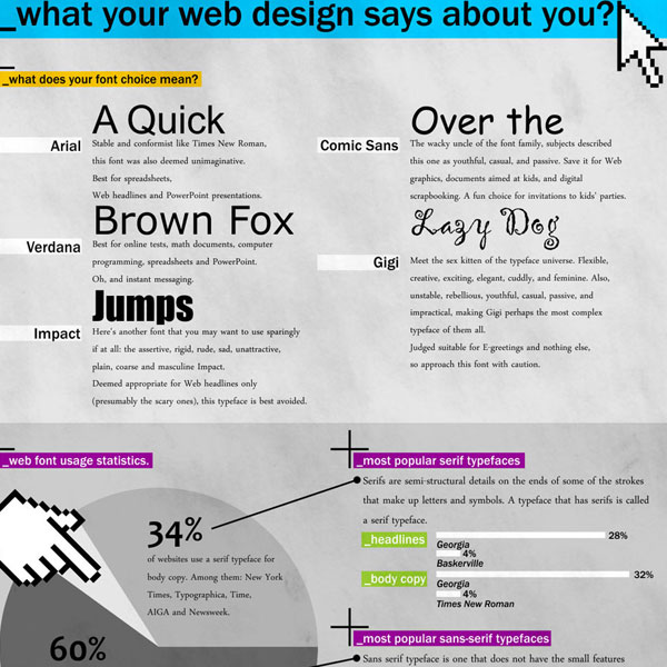 24 03 what web design says 30 Top Infographics for Web Developers and Designers from 2010