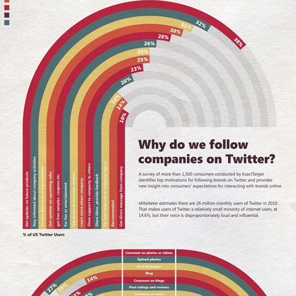 Following Companies Twitter 30 Top Infographics for Web Developers and Designers from 2010