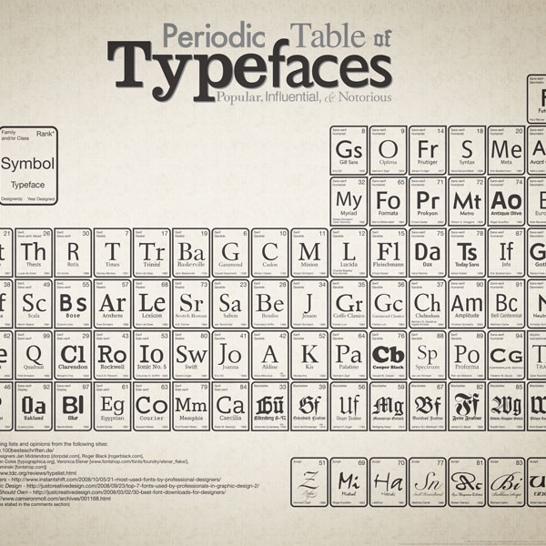 Periodic Table of Typefaces 30 Top Infographics for Web Developers and Designers from 2010