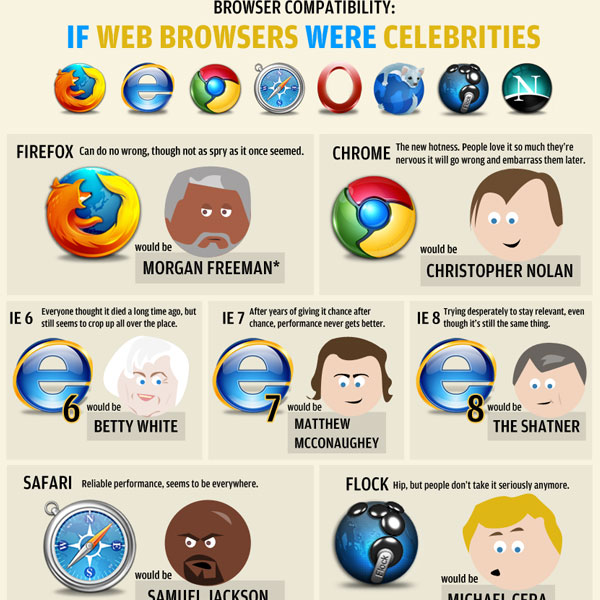 celebrities web browsers walyou 30 Top Infographics for Web Developers and Designers from 2010
