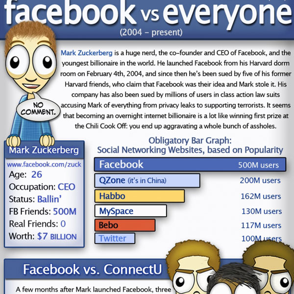 facebook vs everyone2 30 Top Infographics for Web Developers and Designers from 2010