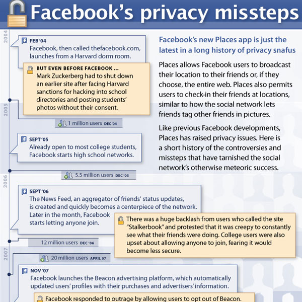 facebookprivacy4 30 Top Infographics for Web Developers and Designers from 2010
