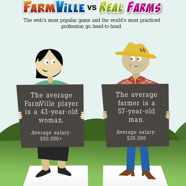 farmville vs real farms 30 Top Infographics for Web Developers and Designers from 2010