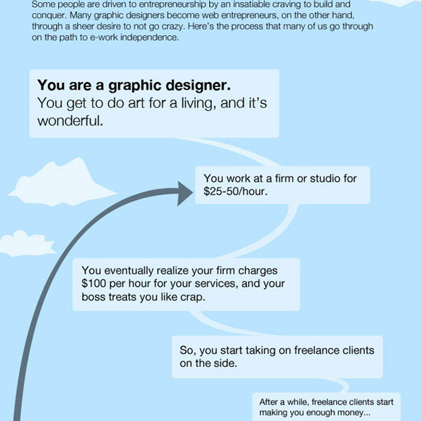 freelance to freedom infographic 30 Top Infographics for Web Developers and Designers from 2010