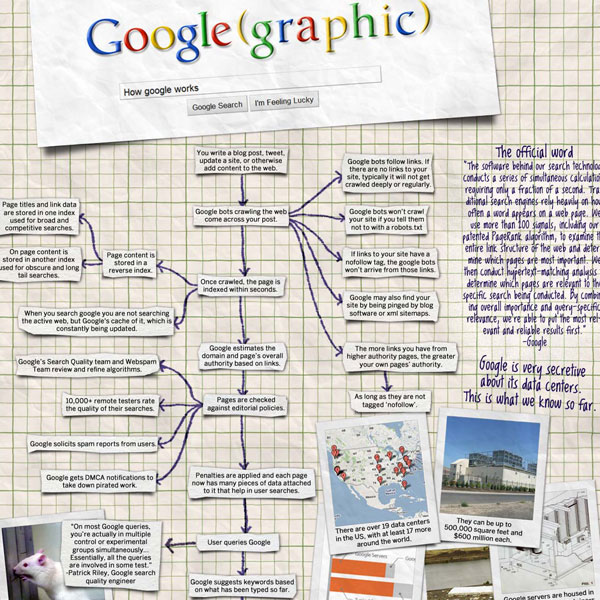 how google works 30 Top Infographics for Web Developers and Designers from 2010