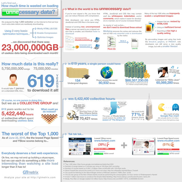 how much time wasted infographic 30 Top Infographics for Web Developers and Designers from 2010