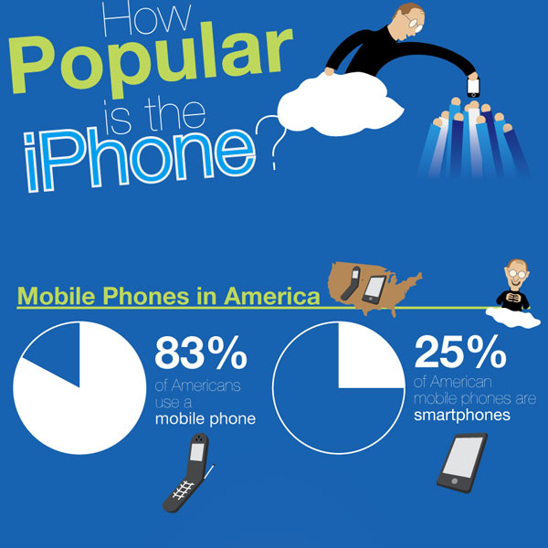 iphone popular 30 Top Infographics for Web Developers and Designers from 2010