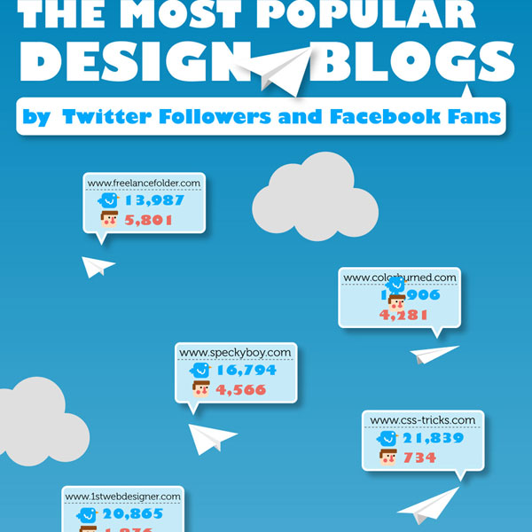 The Most Popular Design Blogs by Twitter Followers and Facebook Fans