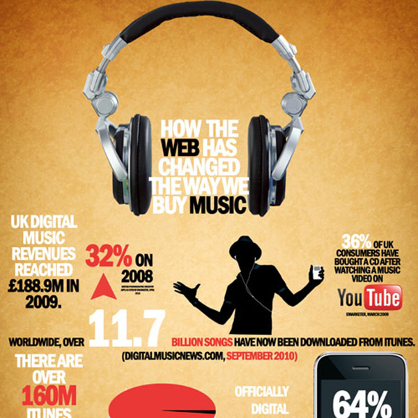 music buying infographic 30 Top Infographics for Web Developers and Designers from 2010
