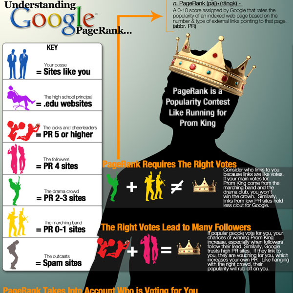 pagerank infographic 30 Top Infographics for Web Developers and Designers from 2010