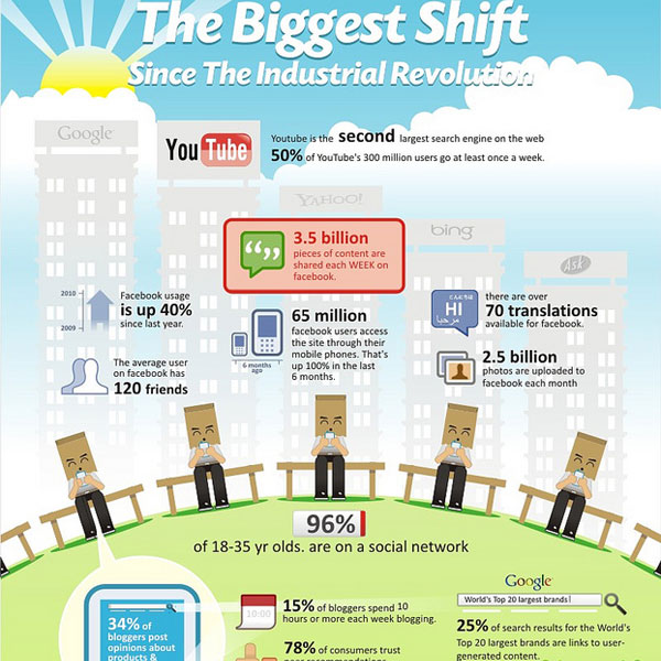 social media facts 30 Top Infographics for Web Developers and Designers from 2010