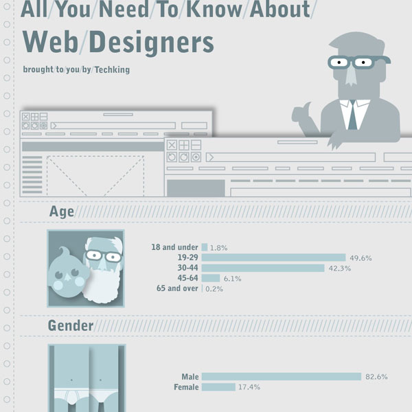 web designers 30 Top Infographics for Web Developers and Designers from 2010