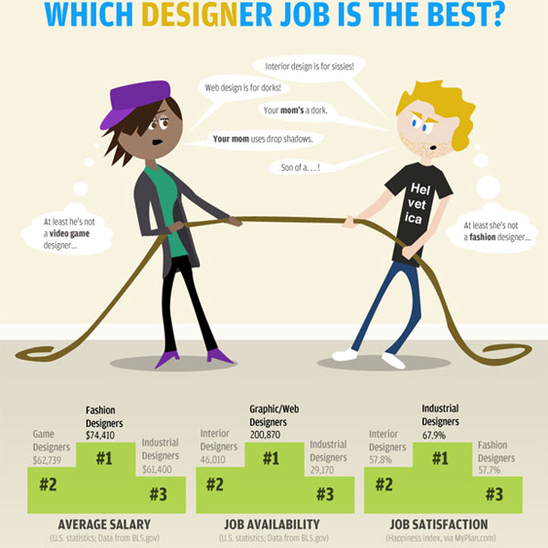 which design job best infographic 30 Top Infographics for Web Developers and Designers from 2010