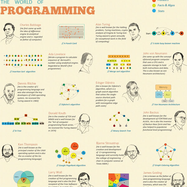 world of programming 30 Top Infographics for Web Developers and Designers from 2010
