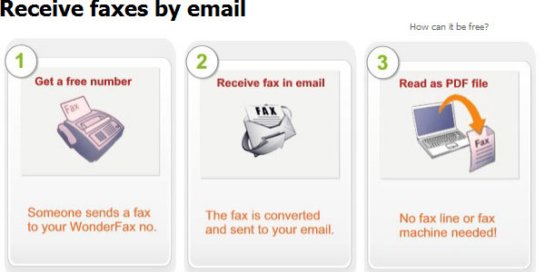 wonderfax 25 Best Free Online Fax Services