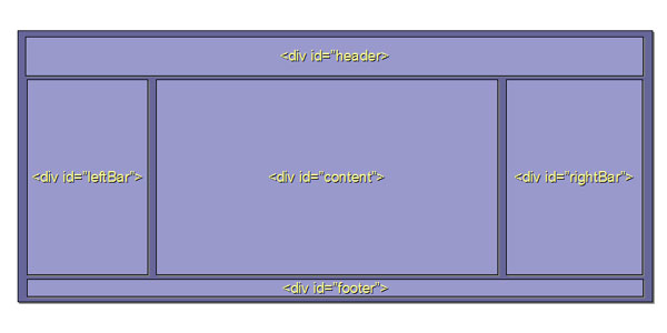 Creating a CSS Based Fixed Page Layout