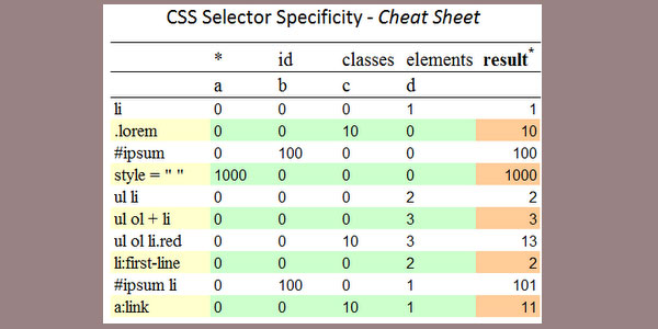CSS Specificity - Cheat Sheet