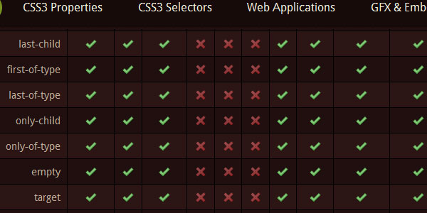 css3 support 30 Helpful CSS Cheat Sheets