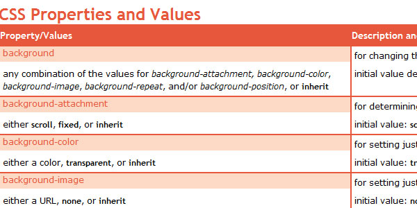 CSS Properties and Values