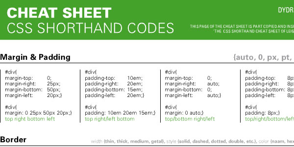 CHEAT SHEET CSS SHORTHAND CODES