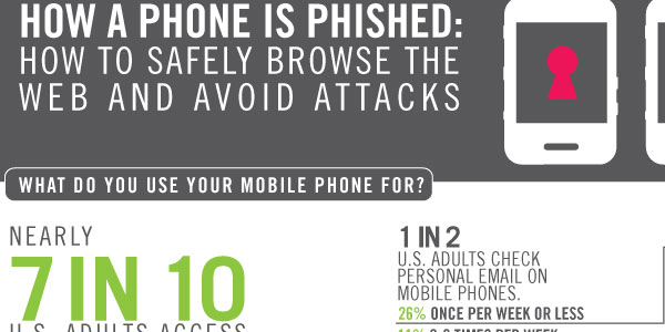 How a Phone is Phished