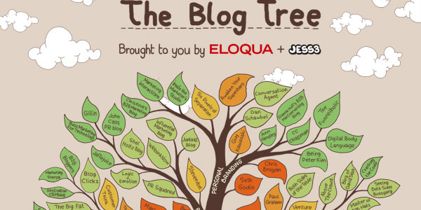 Lists Are Dead. Long Live the Blog Tree.