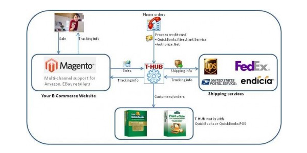 21 quickbooks integration 25 Essential Magento Extensions For Your E Commerce Store