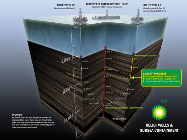 bp oil infographics