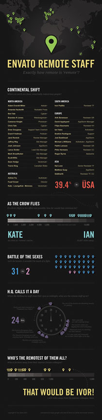 envato staff A Showcase of Some Of The Best Infographic Designs