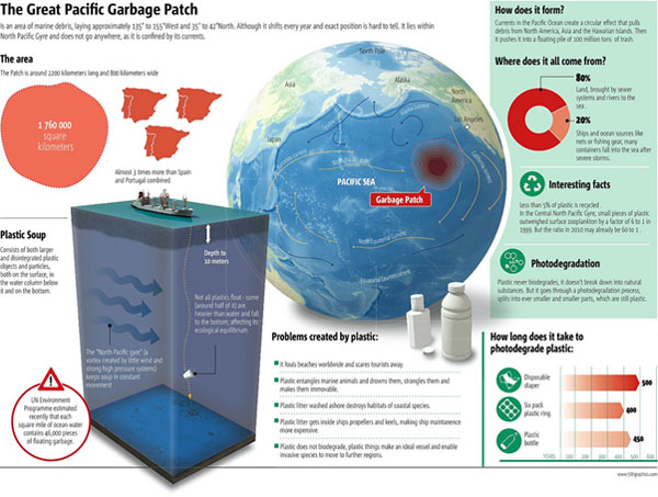 pacific garbage patch stats